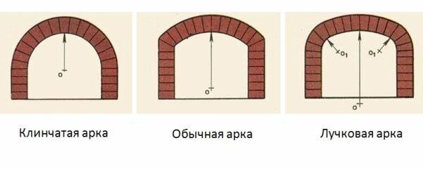 Кладка арки из кирпича