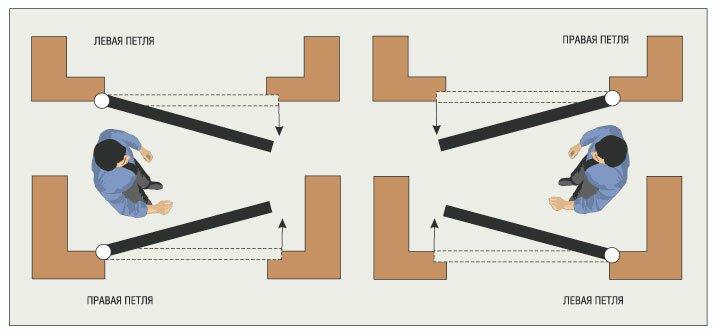 Как определить правая или левая дверь