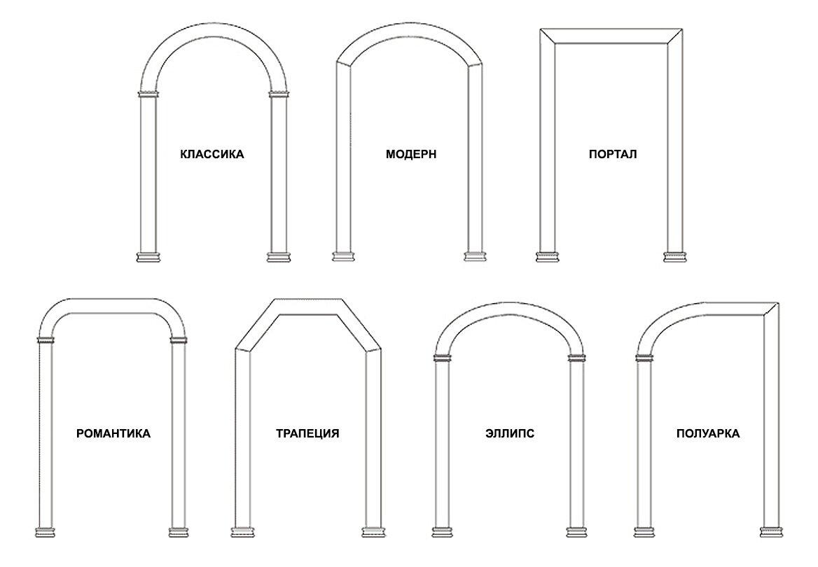 формы и виды арок