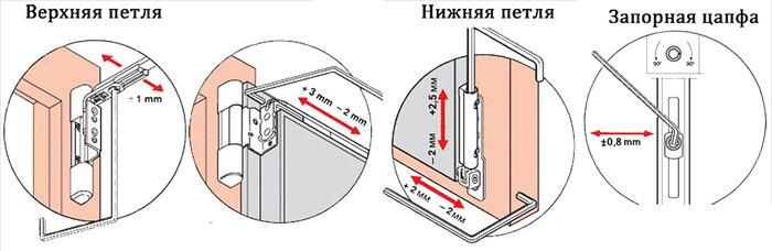 Как регулировать металлопластиковые двери