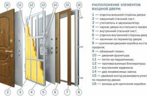 Как сделать железные двери своими руками